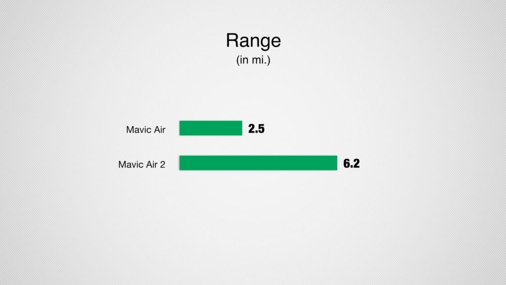 mavic air 2 range